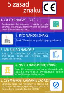 Zasady znaku CE. Infografika by Compliant Product