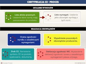 Infografika - certyfikacja CE