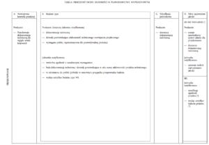 Tabela procedur oceny zgodnośći produktu 1A